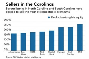 Sellers in the Carolinas